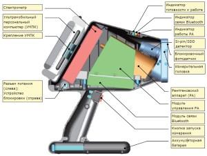 Портативный рентгенофлуоресцентный анализатор МетЭксперт